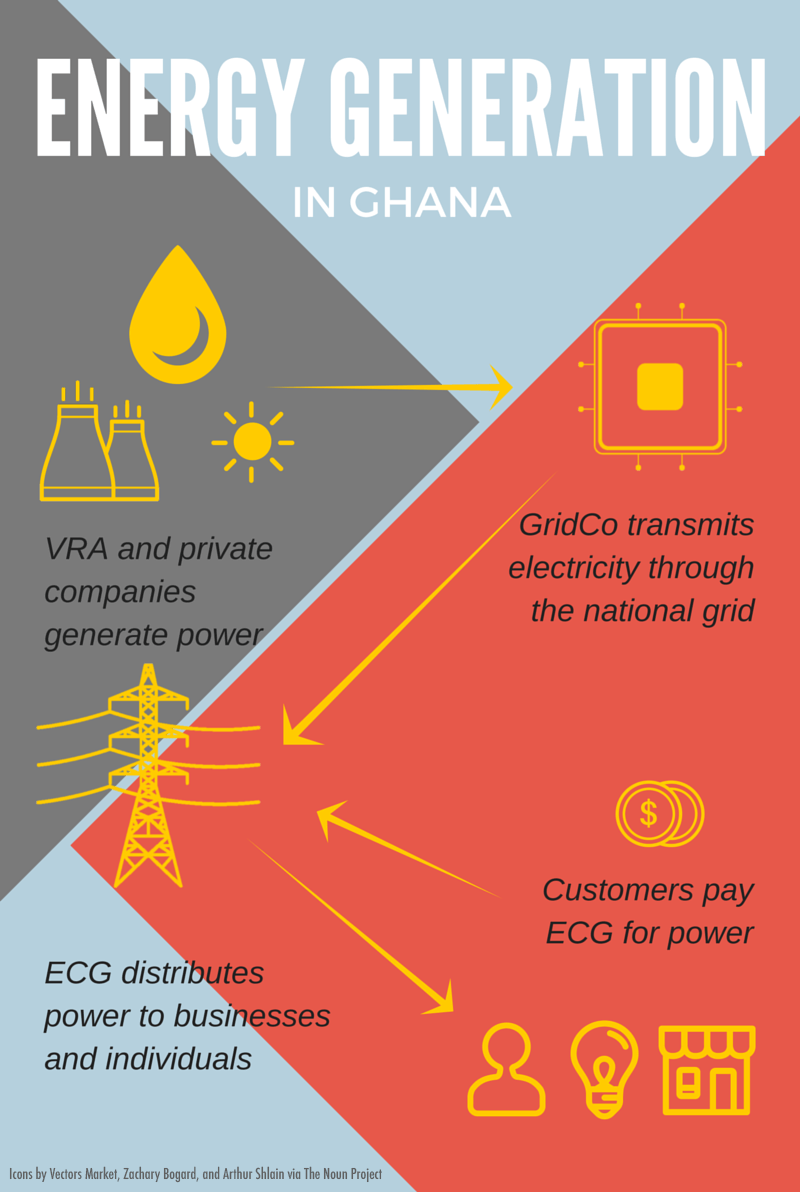 Dumsor In 2016 How Electricity Outages Affect Ghana
