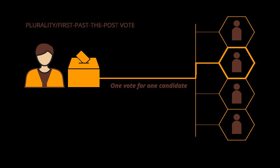 How the world votes: 2019   Al Jazeera English